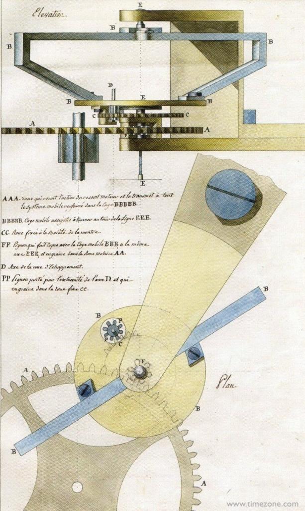 Breguet Tourbillon patent, Tourbillon abraham-louis breguet, a-l breguet tourbillon