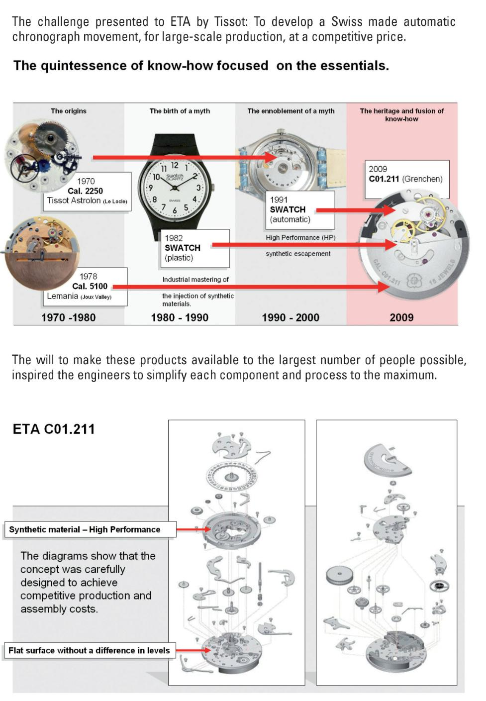 Un nouveau calibre ETA : C01-211 Originis