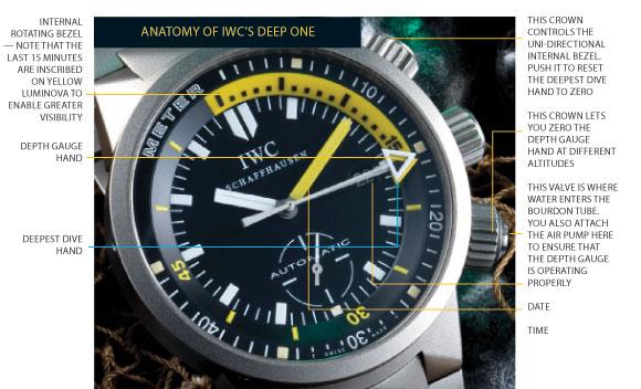 Iwc Aquatimer Deep One